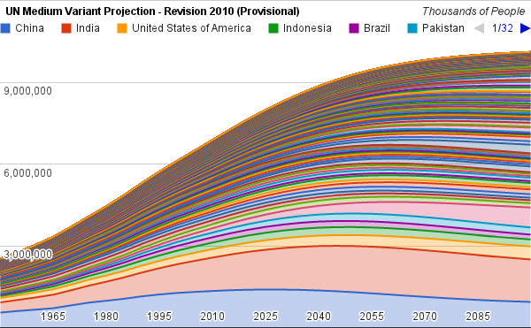 world population growth projections Population estimates and projections from the world bank: data.