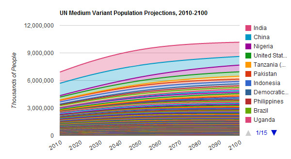 population projection Vermont's population projections are based on an age cohort model (defined   in general, an age cohort projection model starts with the population total for a.