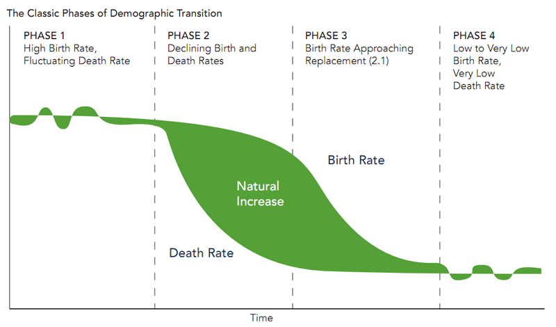 prb s population data sheet 2011 the demographic divide