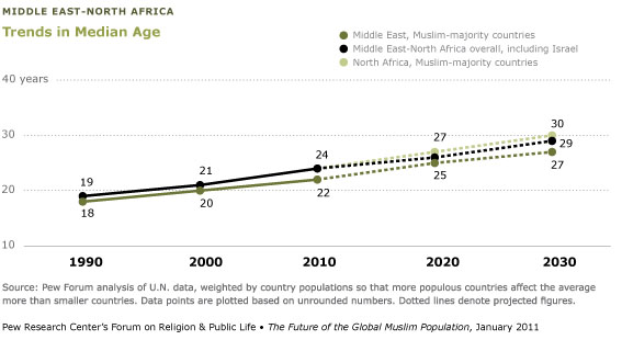 Mapping Muslim Population Growth