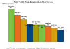 Bangladesh 2011 Demographic and Health Survey Shows Continued Fertility Decline, Improved Health Ind...