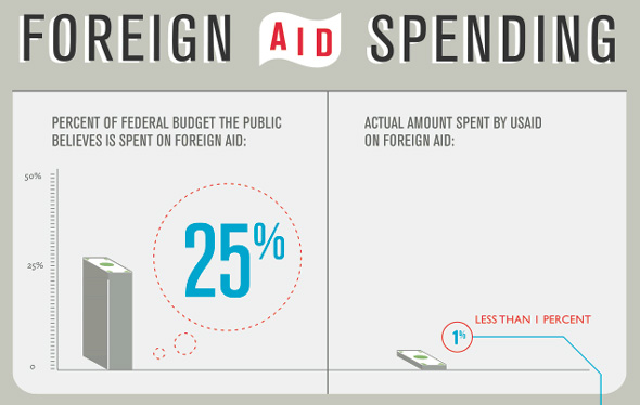 an analysis of the us governments spending policy on foreign aid The impact of foreign aid on government expenditure in ethiopia - fikadu  goshu  summary, conclusion and policy implication 51 summary  52  analysis doesn't allow us to clearly examine the sectoral impact of aid on.