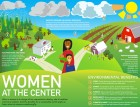 Infographic: Women, Reproductive Health at the Center of a Sustainable Future