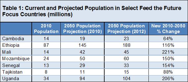 maailman väkiluku 2100