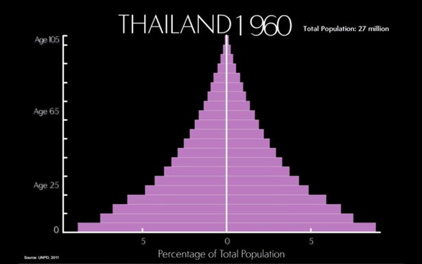 Thailand's Age Structure, 1960