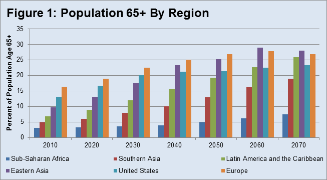 The demographic trend in the least developed countries
