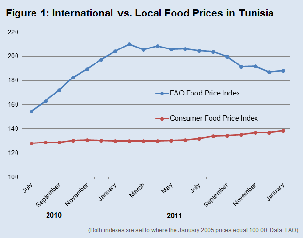 Figure 1: International vs. Local Food Prices in Tunisia