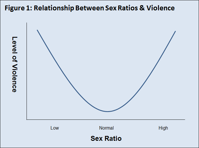 Figure1_SexRatiosViolence