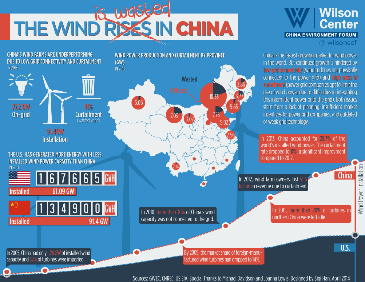 ... generation, China produced 20 percent less electricity from wind than