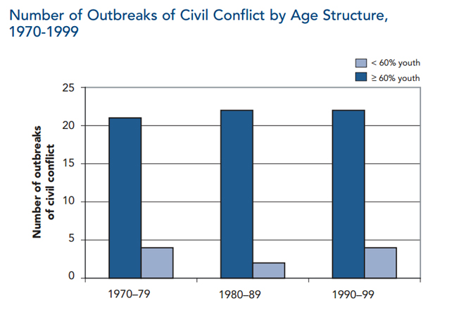 Youth_Conflict_Table
