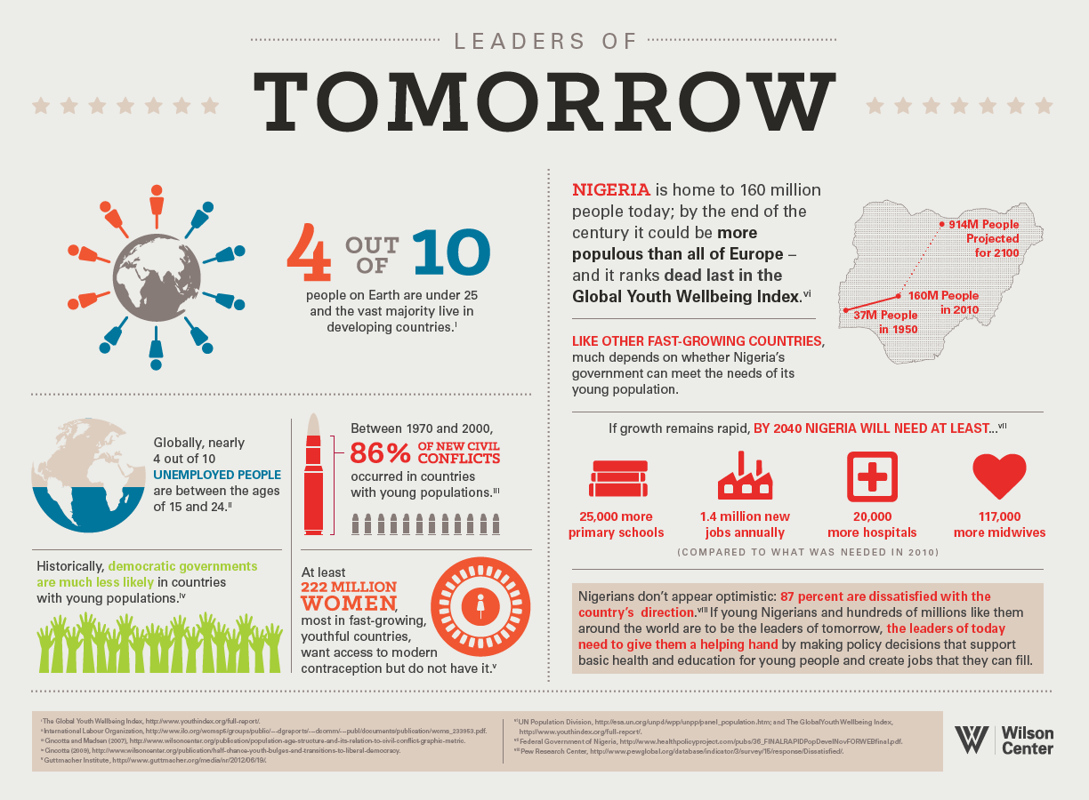 investing in the leaders of tomorrow world population day  investing in the leaders of tomorrow world population day 2014 youth infographic