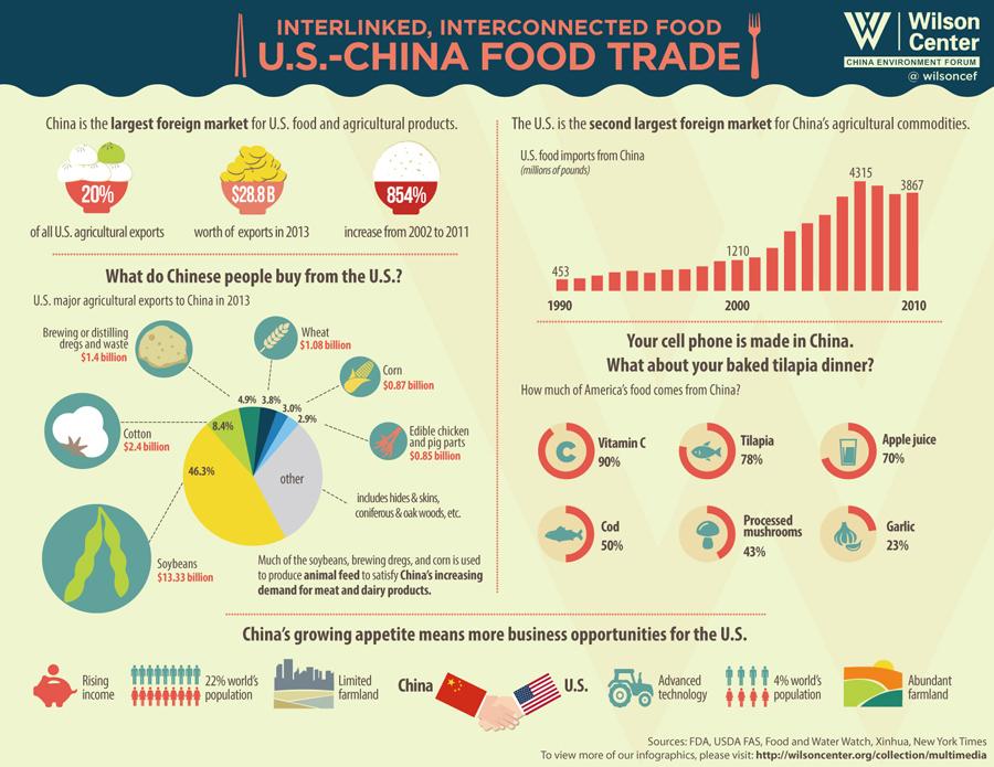 Food-Trade