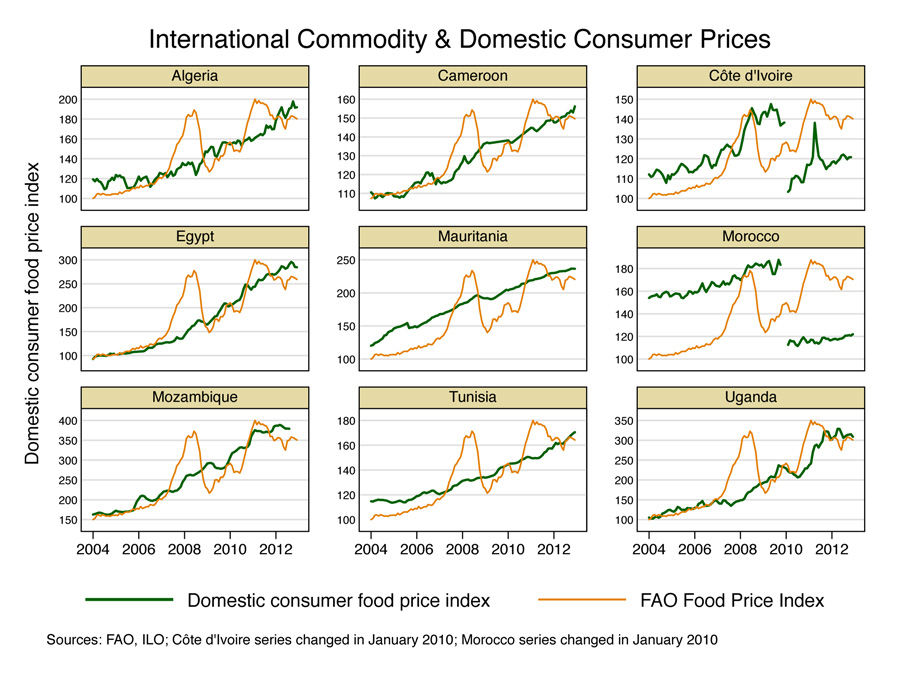 Int-Comm-vs-Domestic-Prices