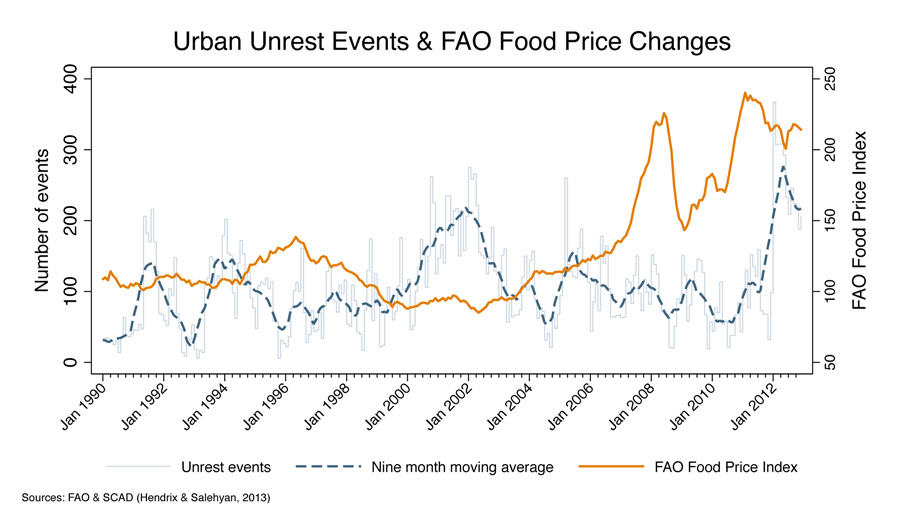 urban-unrest-vs-FAO-Index