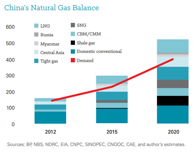 China_Nat_Gas_Balance