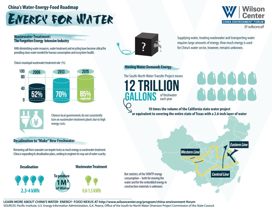 Energy for Water