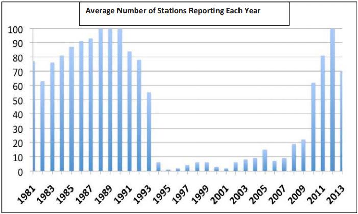 Figure-1-Rwanda-Stations