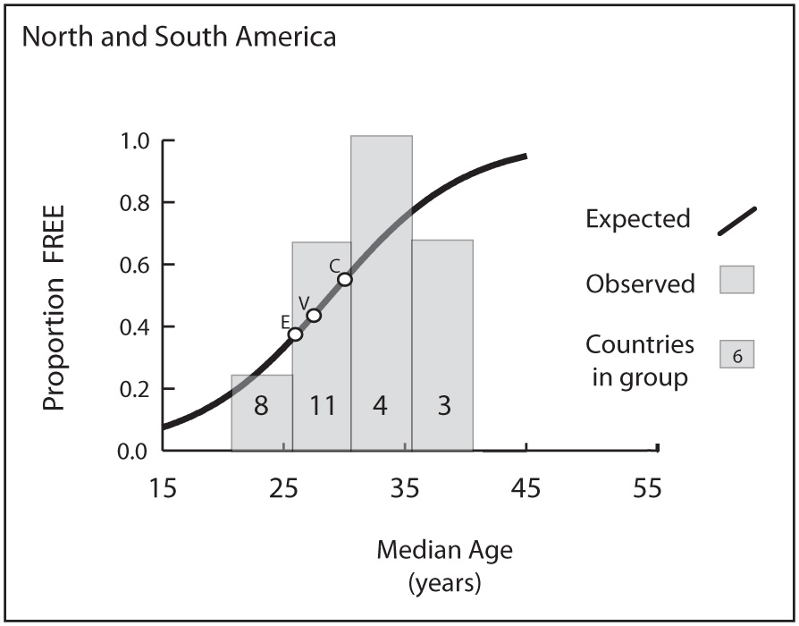 Fig1-FREE-LatinAmerica-Prop