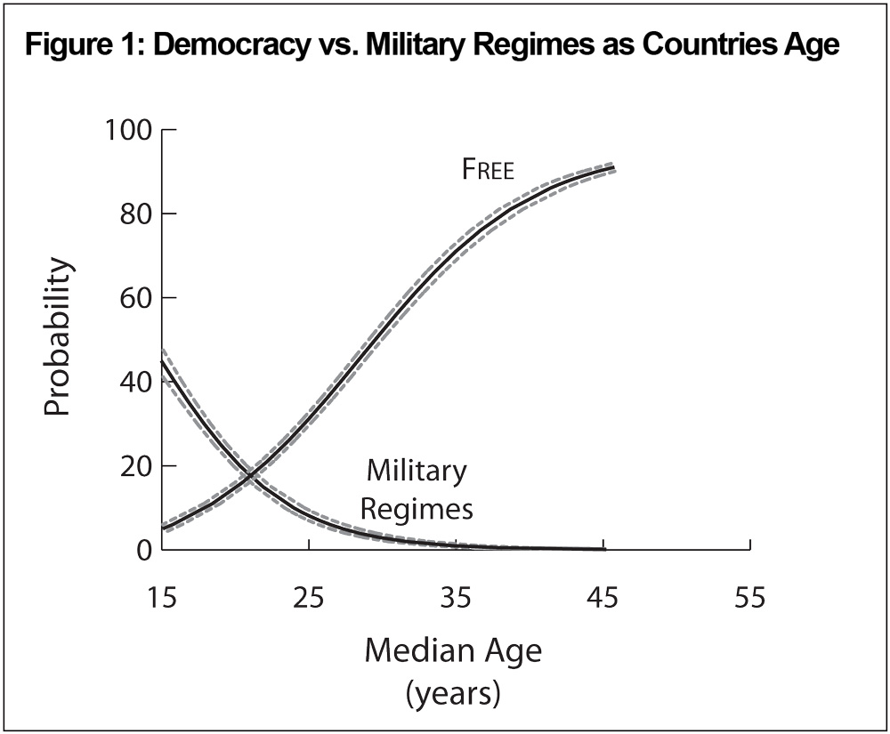 Democracy vs Military Regimes as Countries Age