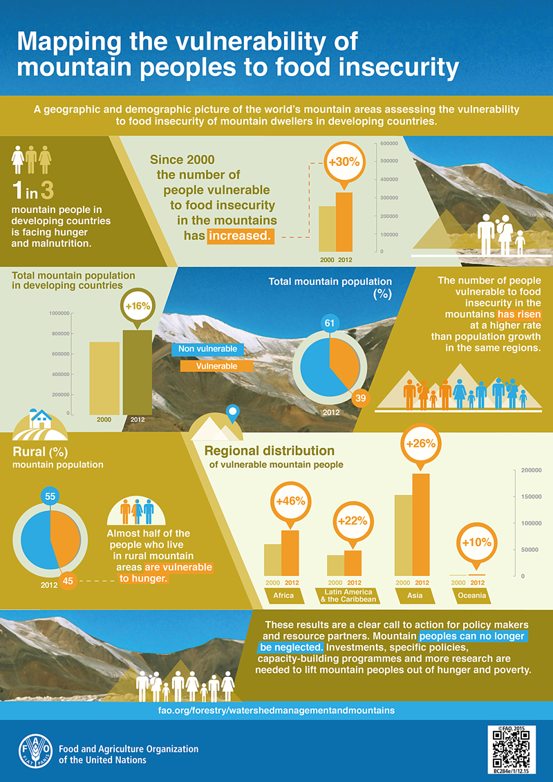 FAO-Infographic-Mountain-Peoples-en