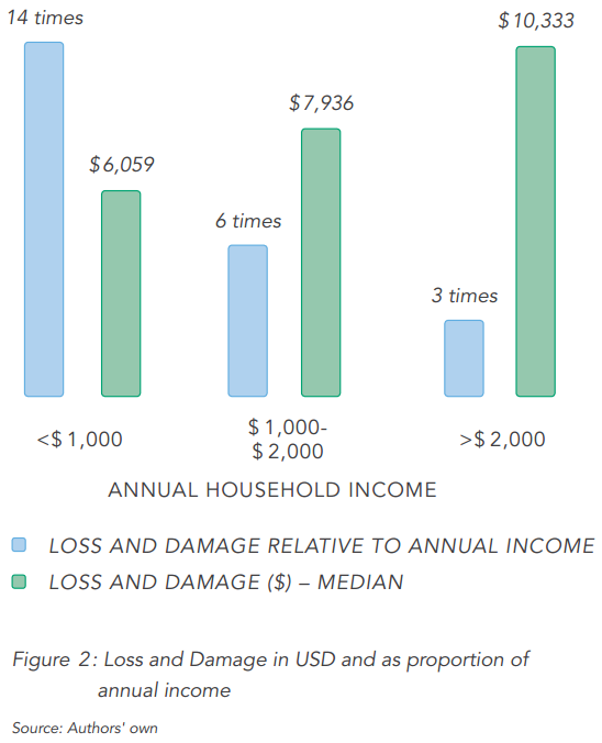 Figure2-Loss&Damage