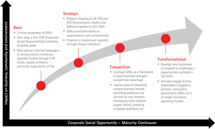 the business case for social responsibility Business models that flip traditions on their the true measure of corporate social responsibility can be assessed only when examining the actual impacts of.