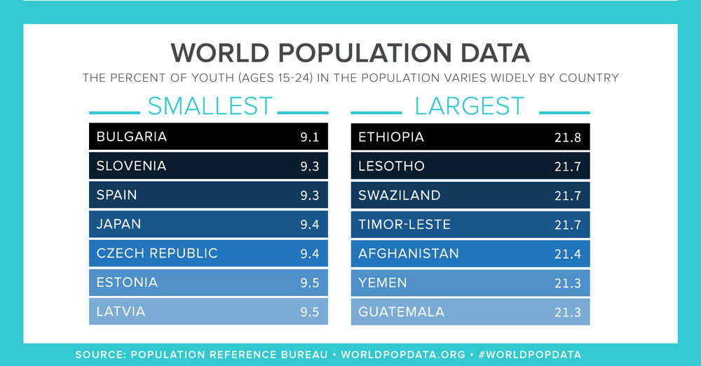 PRB_Youth-Population-Shares