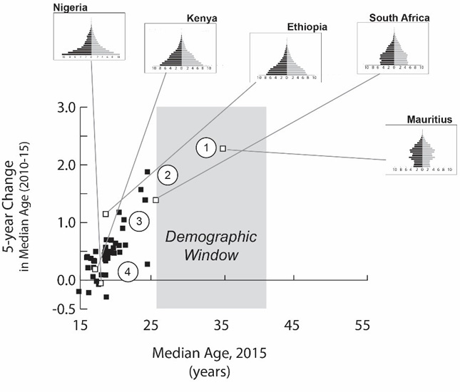Opening the Demographic Window: Age Structure in Sub-Saharan