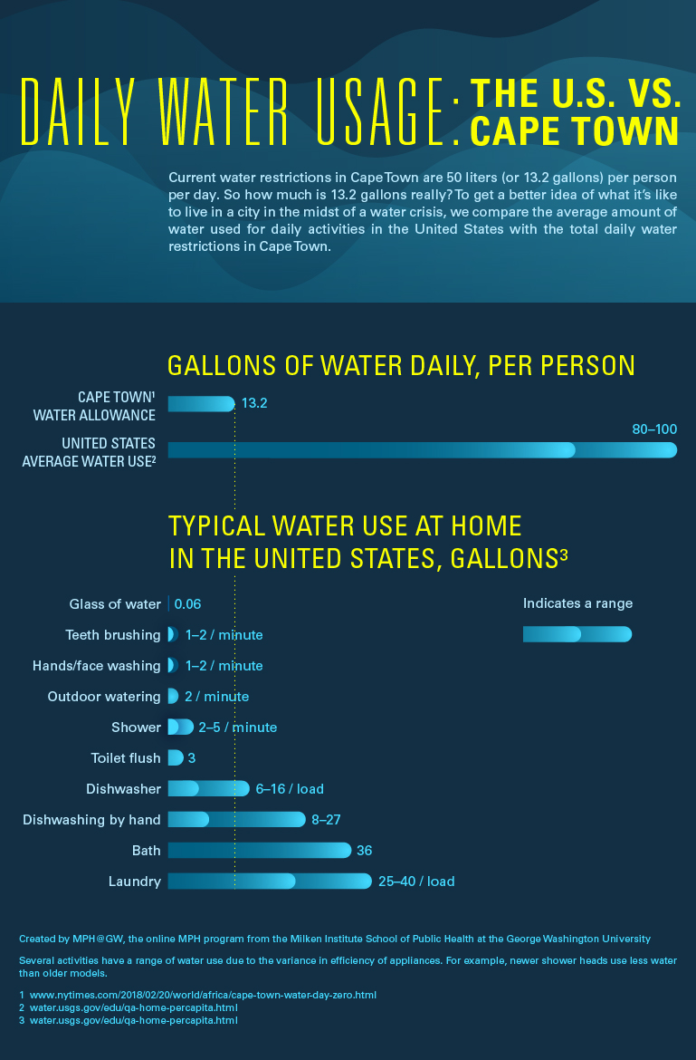 water-us-vs-cape-town_graphic
