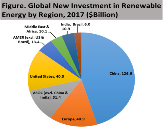 Notes: New investment volume adjusts for re-invested equity. Total values include estimates for undisclosed deals. AMER = Americas. ASOC =Antarctic and Southern Ocean Coalition. Source: UN Environment, Bloomberg New Energy Finance (p. 22).