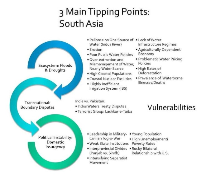 South Asia Tipping Points