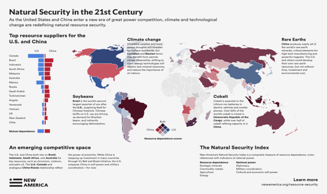 Great Power Resource Competition in a Changing Climate: New America's Natural Security Index