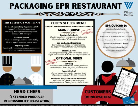 WilsonCEF_EPR Restaurant Infographic