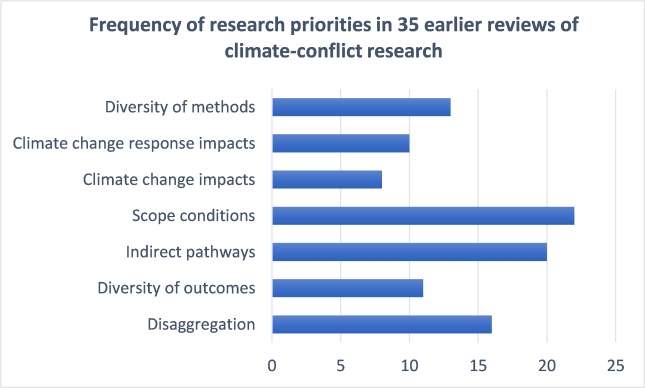 Buhaug_von Uexkull_frequency of research priorities