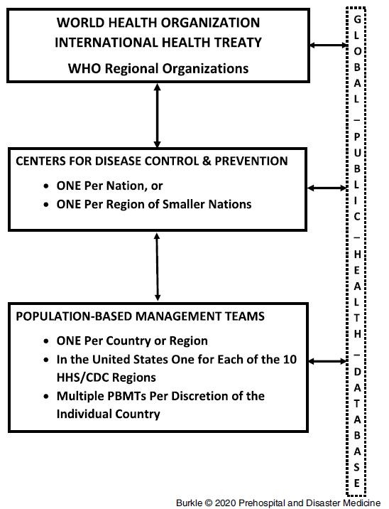 Burkle_Global Public Health Database Figure